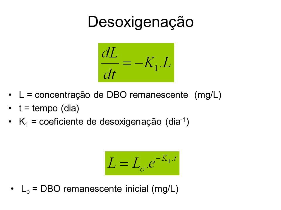 Desoxigenação L = concentração de DBO remanescente (mg/L) t = tempo (dia) K 1 = coeficiente de desoxigenação (dia -1 ) L o = DBO remanescente inicial (mg/L)