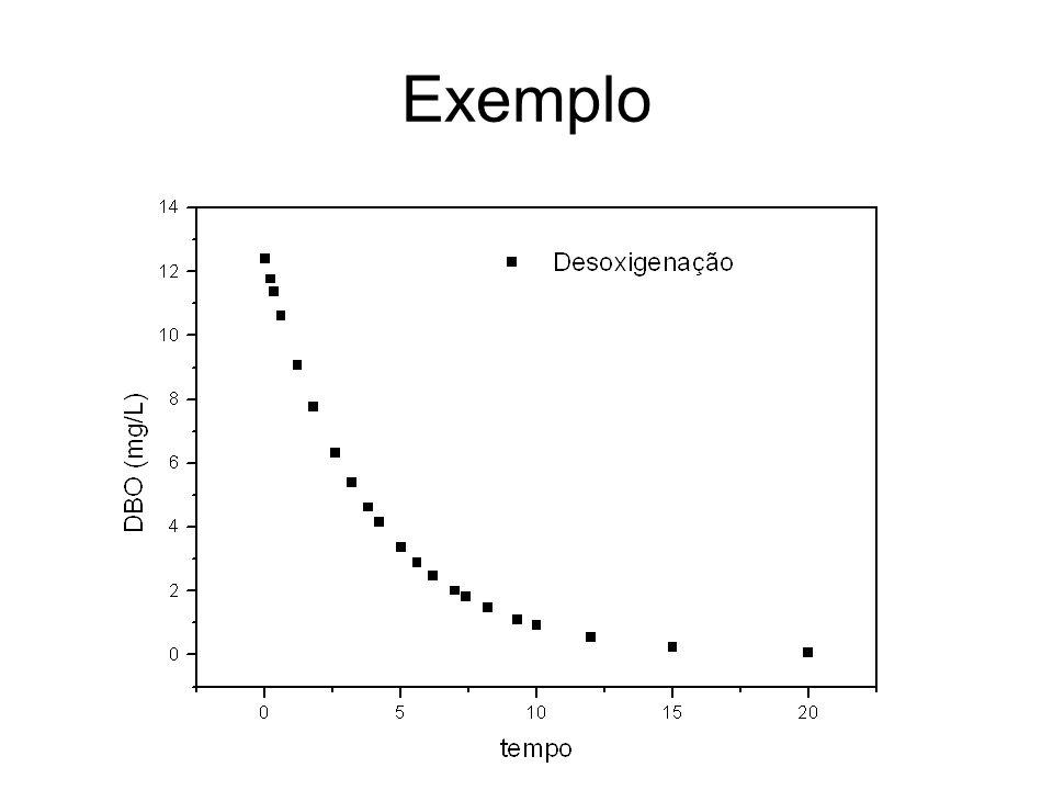 Exemplo Características do rio –Q=0,50m 3 /s –OD = 2,0 mg/L –DBO o = 3,0 mg/L Características do esgoto –Q = 0,17m 3 /s –OD = 2,0 mg/L –DBO o = 40 mg/L Constantes –K 1 = 0,26/d –K 2 = 0,42/d