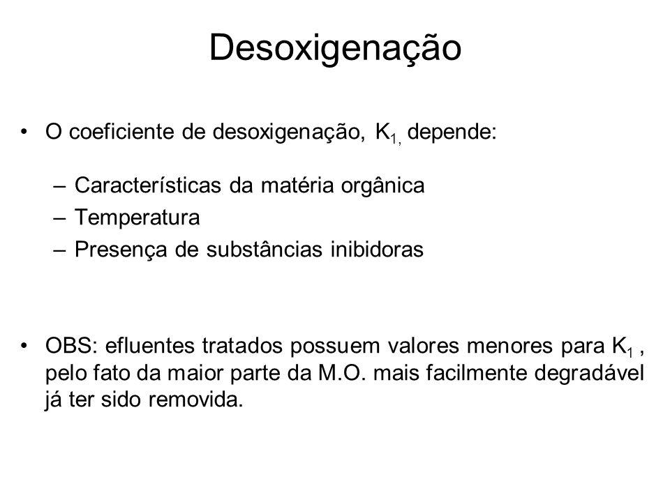 Desoxigenação O coeficiente de desoxigenação, K 1, depende: –Características da matéria orgânica –Temperatura –Presença de substâncias inibidoras OBS: efluentes tratados possuem valores menores para K 1, pelo fato da maior parte da M.O.