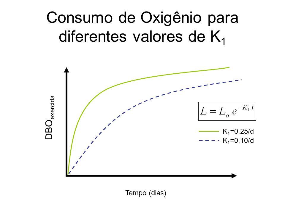 DBO exercida Consumo de Oxigênio para diferentes valores de K 1 Tempo (dias) K 1 =0,25/d K 1 =0,10/d