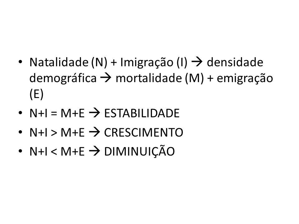 Natalidade (N) + Imigração (I) densidade demográfica mortalidade (M) + emigração (E) N+I = M+E ESTABILIDADE N+I > M+E CRESCIMENTO N+I < M+E DIMINUIÇÃO