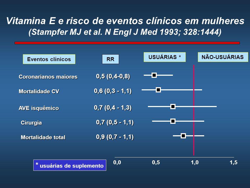 Vitamina E e risco de eventos clínicos em mulheres (Stampfer MJ et al. N Engl J Med 1993; 328:1444) Coronarianos maiores 0,5 (0,4-0,8) 0,6 (0,3 - 1,1)