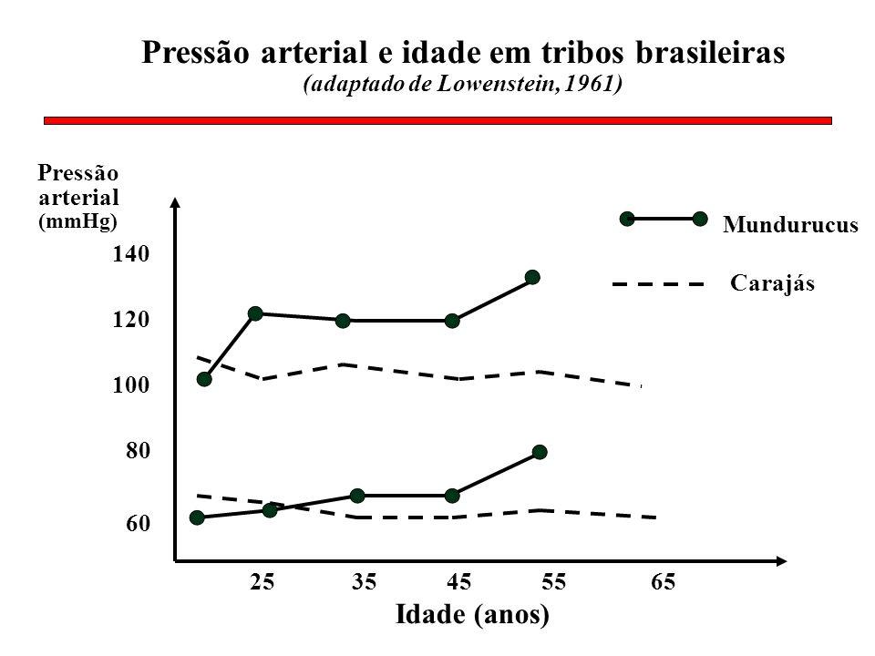 Mundurucus 25 60 100 140 Idade (anos) Pressão arterial (mmHg) Pressão arterial e idade em tribos brasileiras (adaptado de Lowenstein, 1961) 80 120 354