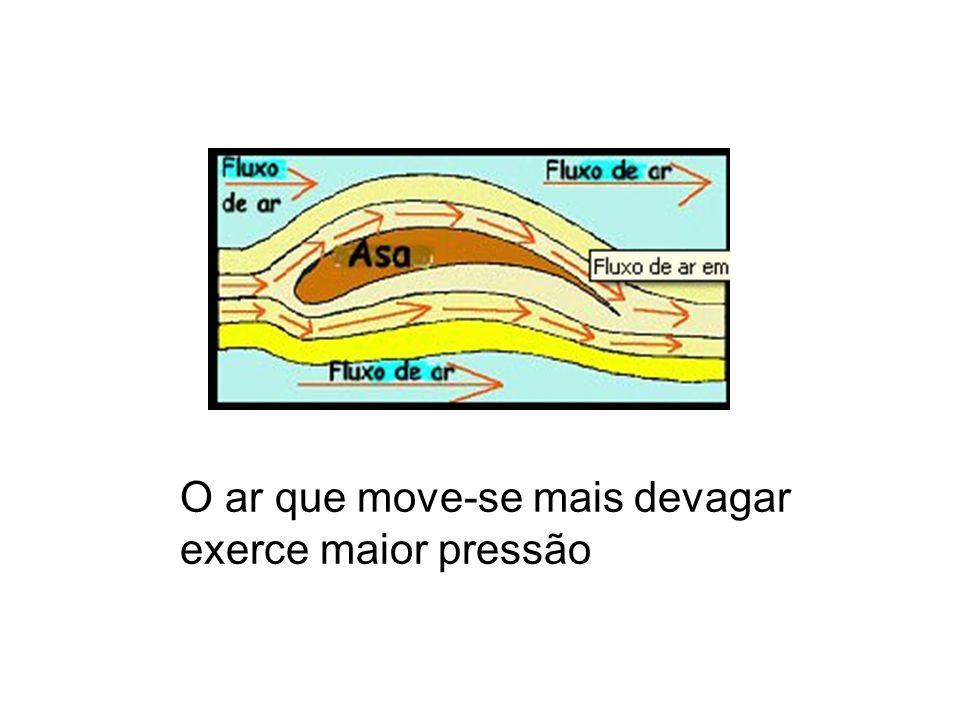 O ar que move-se mais devagar exerce maior pressão