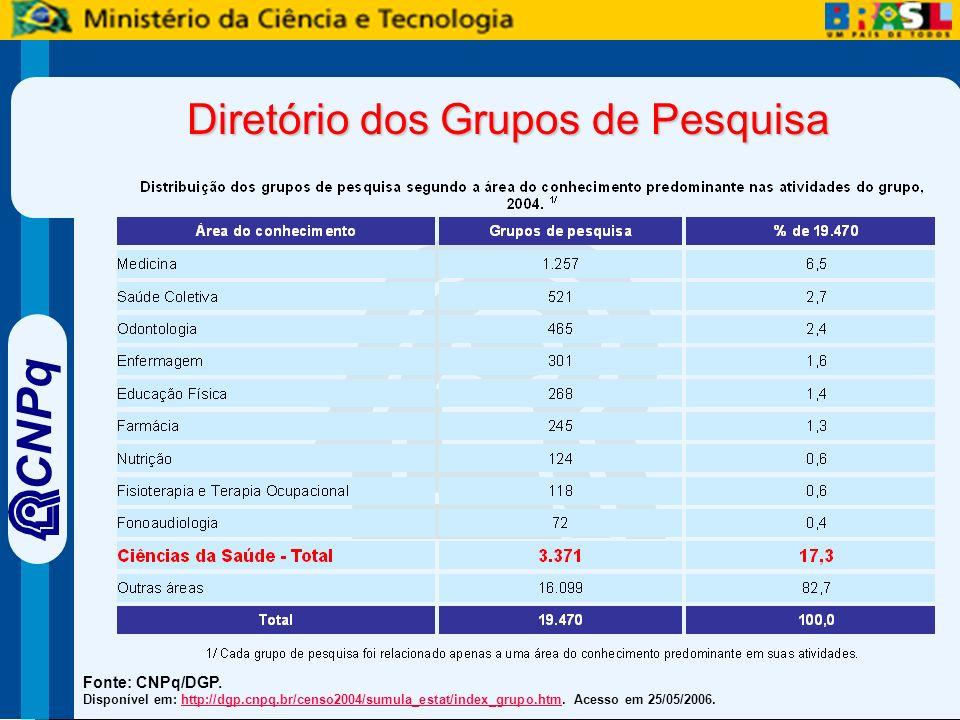 CNPq Diretório dos Grupos de Pesquisa Fonte: CNPq/DGP.
