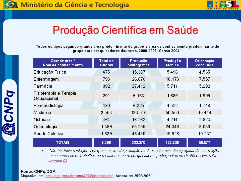 CNPq Produção Científica em Saúde Fonte: CNPq/DGP.