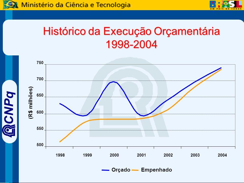 CNPq OrçadoEmpenhado 500 550 600 650 700 750 1998199920002001200220032004 (R$ milhões) Histórico da Execução Orçamentária 1998-2004