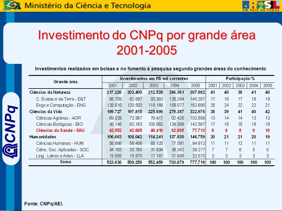 CNPq Investimento do CNPq por grande área 2001-2005 Fonte: CNPq/AEI.