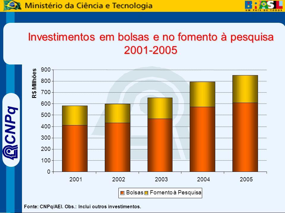 CNPq Investimentos em bolsas e no fomento à pesquisa 2001-2005 Fonte: CNPq/AEI.