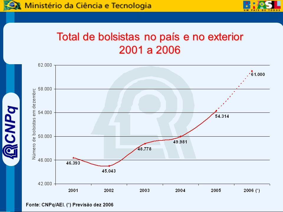 CNPq Fonte: CNPq/AEI. (*) Previsão dez 2006 Total de bolsistas no país e no exterior 2001 a 2006