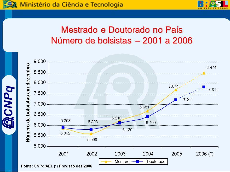 CNPq Fonte: CNPq/AEI.