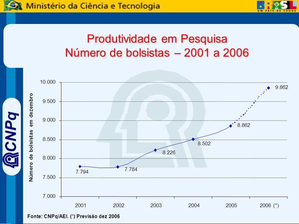 CNPq Produtividade em Pesquisa Número de bolsistas – 2001 a 2006 8.862 9.862 7.784 8.226 8.502 7.794 7.000 7.500 8.000 8.500 9.000 9.500 10.000 200120022003200420052006 (*) Número de bolsistas em dezembro Fonte: CNPq/AEI.