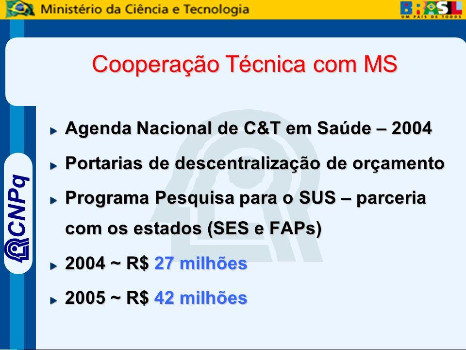 CNPq Cooperação Técnica com MS Agenda Nacional de C&T em Saúde – 2004 Portarias de descentralização de orçamento Programa Pesquisa para o SUS – parceria com os estados (SES e FAPs) 2004 ~ R$ 27 milhões 2005 ~ R$ 42 milhões