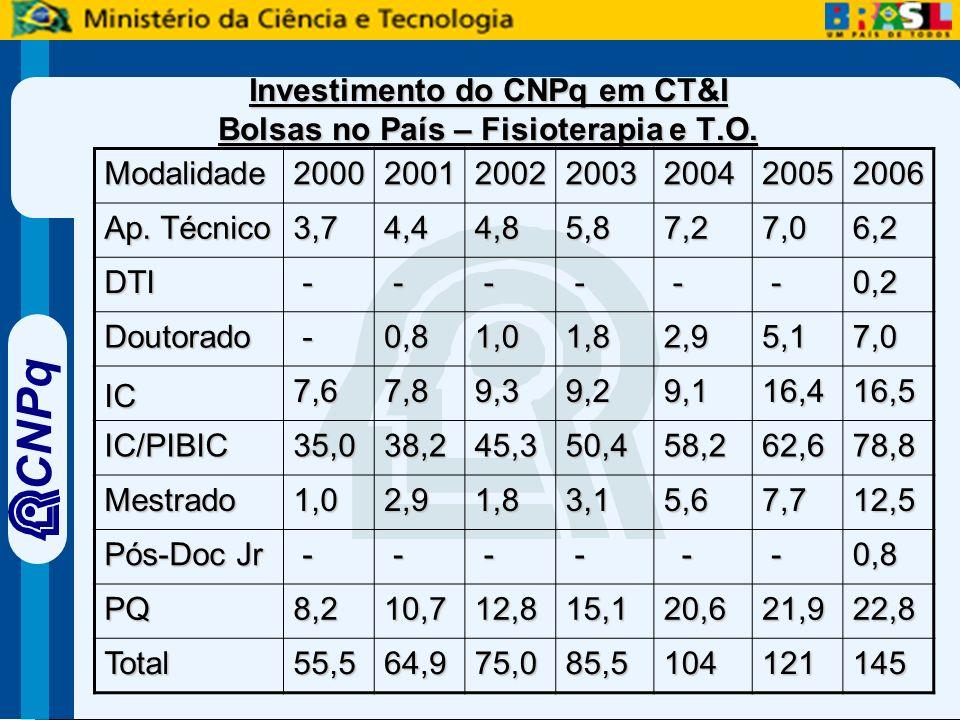 CNPq Investimento do CNPq em CT&I Bolsas no País – Fisioterapia e T.O.