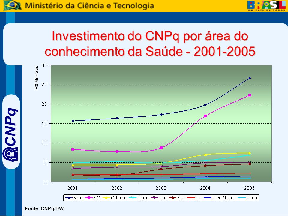 CNPq Investimento do CNPq por área do conhecimento da Saúde - 2001-2005 Fonte: CNPq/DW.