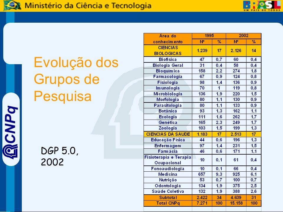 CNPq Evolução dos Grupos de Pesquisa DGP 5.0, 2002