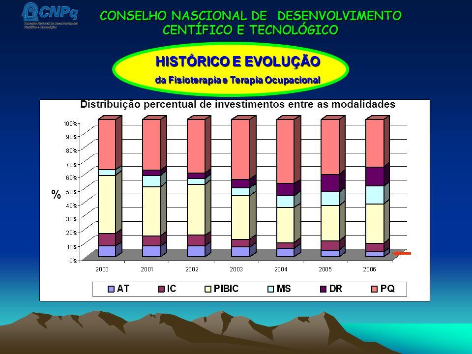 CONSELHO NASCIONAL DE DESENVOLVIMENTO CENTÍFICO E TECNOLÓGICO HISTÓRICO E EVOLUÇÃO da Fisioterapia e Terapia Ocupacional Distribuição percentual de in