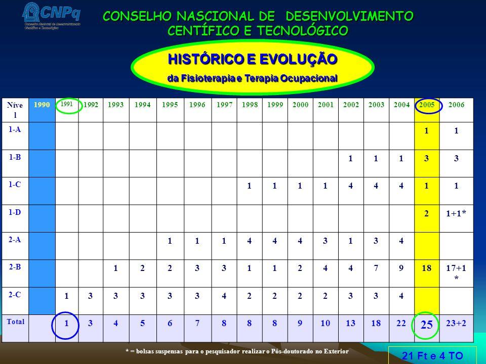 CONSELHO NASCIONAL DE DESENVOLVIMENTO CENTÍFICO E TECNOLÓGICO Níve l 1990 1991 199219931994199519961997199819992000200120022003200420052006 1-A 11 1-B