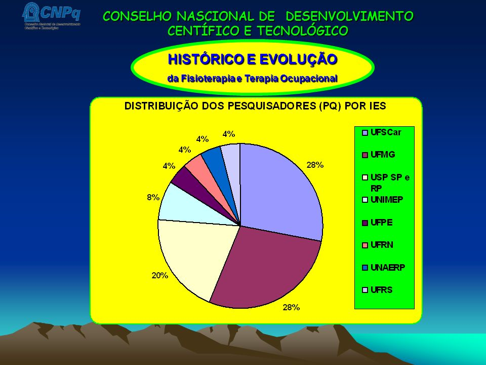 CONSELHO NASCIONAL DE DESENVOLVIMENTO CENTÍFICO E TECNOLÓGICO HISTÓRICO E EVOLUÇÃO da Fisioterapia e Terapia Ocupacional