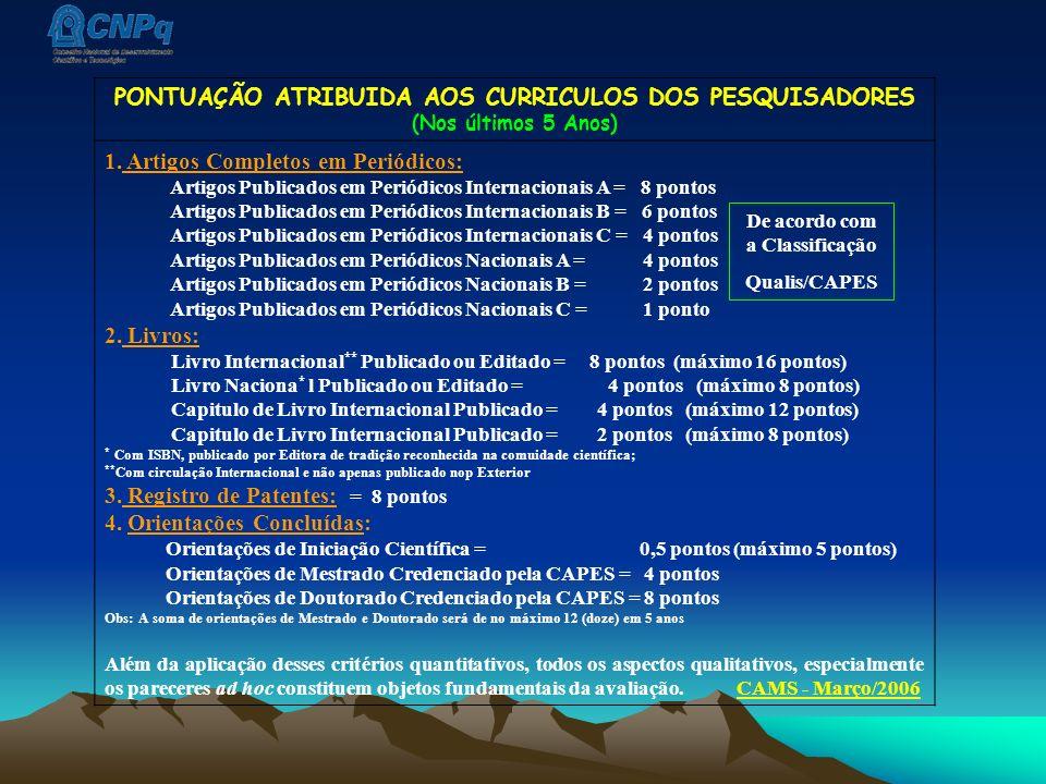 PONTUAÇÃO ATRIBUIDA AOS CURRICULOS DOS PESQUISADORES (Nos últimos 5 Anos) 1. Artigos Completos em Periódicos: Artigos Publicados em Periódicos Interna