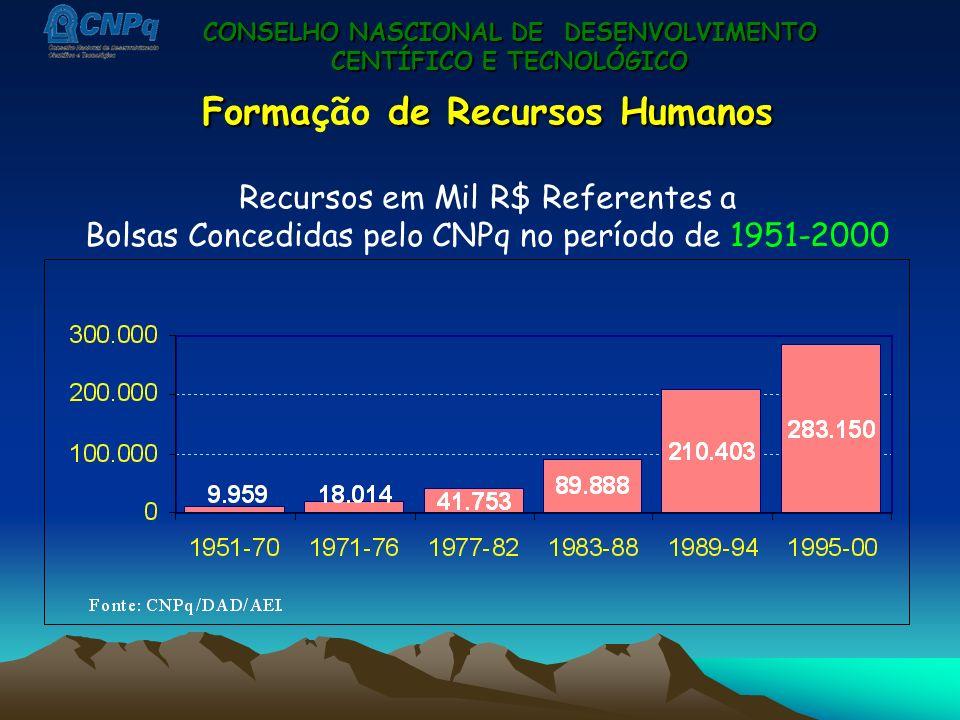 Forma de Recursos Humanos Formação de Recursos Humanos Recursos em Mil R$ Referentes a Bolsas Concedidas pelo CNPq no período de 1951-2000 CONSELHO NA