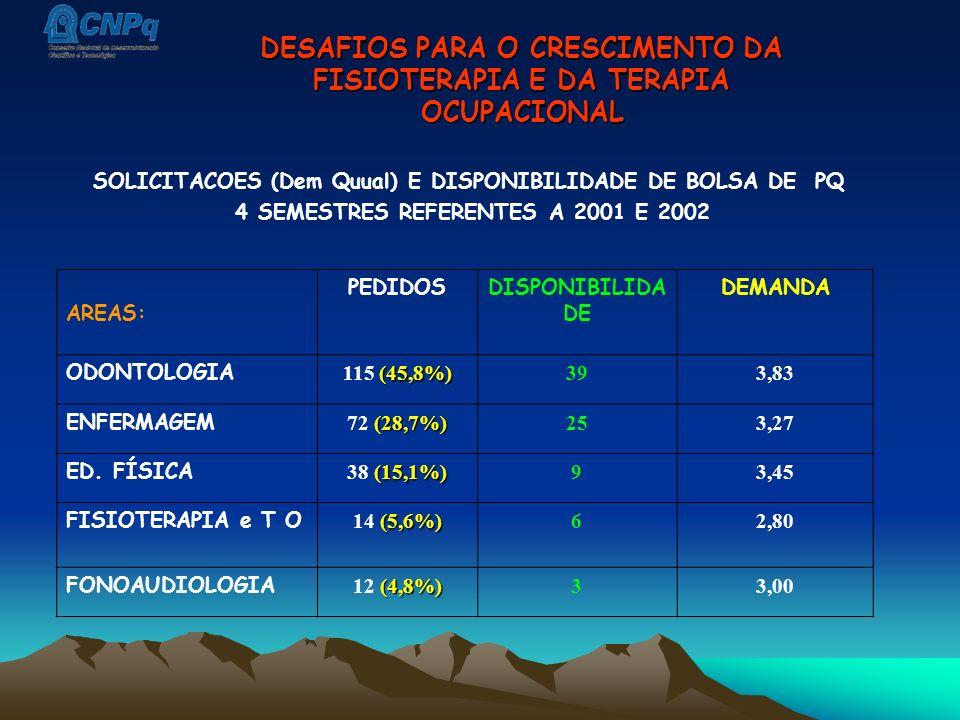 SOLICITACOES (Dem Quual) E DISPONIBILIDADE DE BOLSA DE PQ 4 SEMESTRES REFERENTES A 2001 E 2002 AREAS: PEDIDOSDISPONIBILIDA DE DEMANDA ODONTOLOGIA (45,