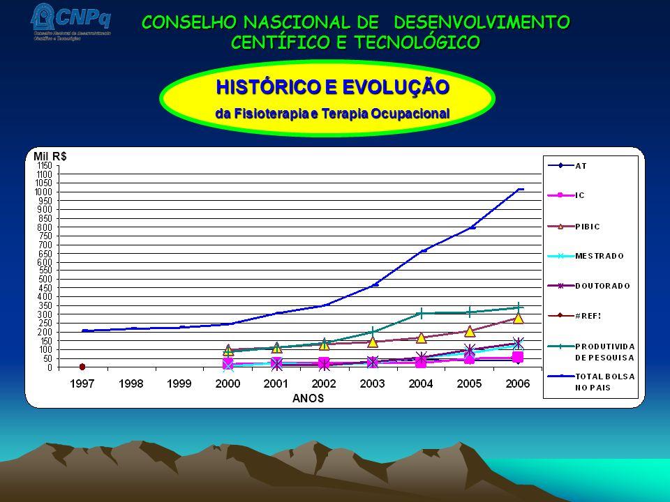 CONSELHO NASCIONAL DE DESENVOLVIMENTO CENTÍFICO E TECNOLÓGICO ANOS Mil R$ HISTÓRICO E EVOLUÇÃO da Fisioterapia e Terapia Ocupacional