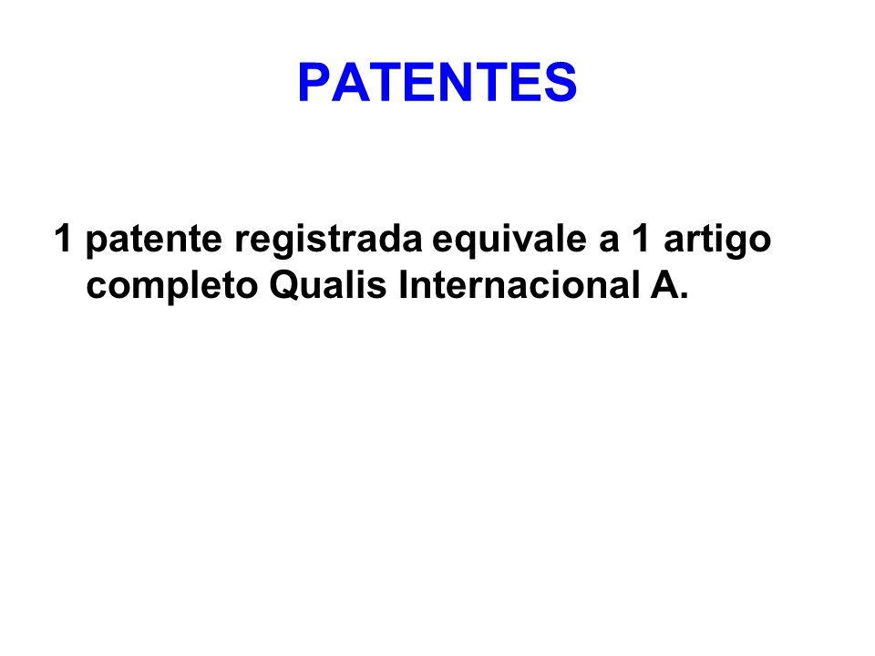 PATENTES 1 patente registrada equivale a 1 artigo completo Qualis Internacional A.