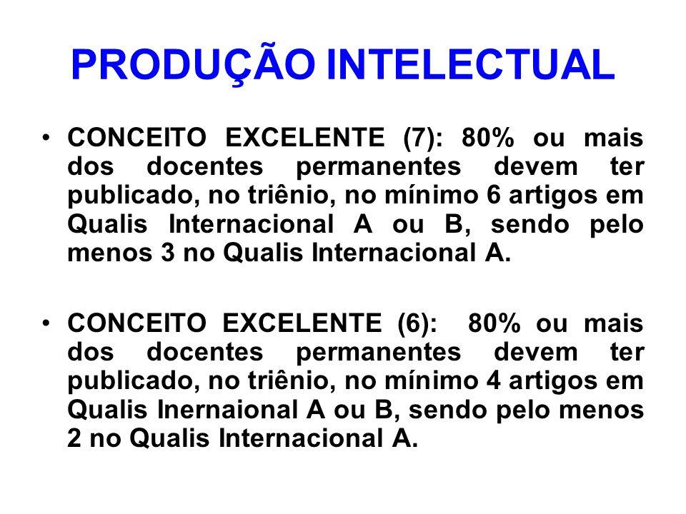 PRODUÇÃO INTELECTUAL CONCEITO EXCELENTE (7): 80% ou mais dos docentes permanentes devem ter publicado, no triênio, no mínimo 6 artigos em Qualis Internacional A ou B, sendo pelo menos 3 no Qualis Internacional A.
