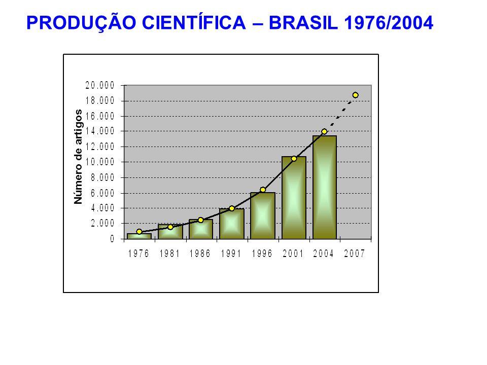 Número de artigos PRODUÇÃO CIENTÍFICA – BRASIL 1976/2004
