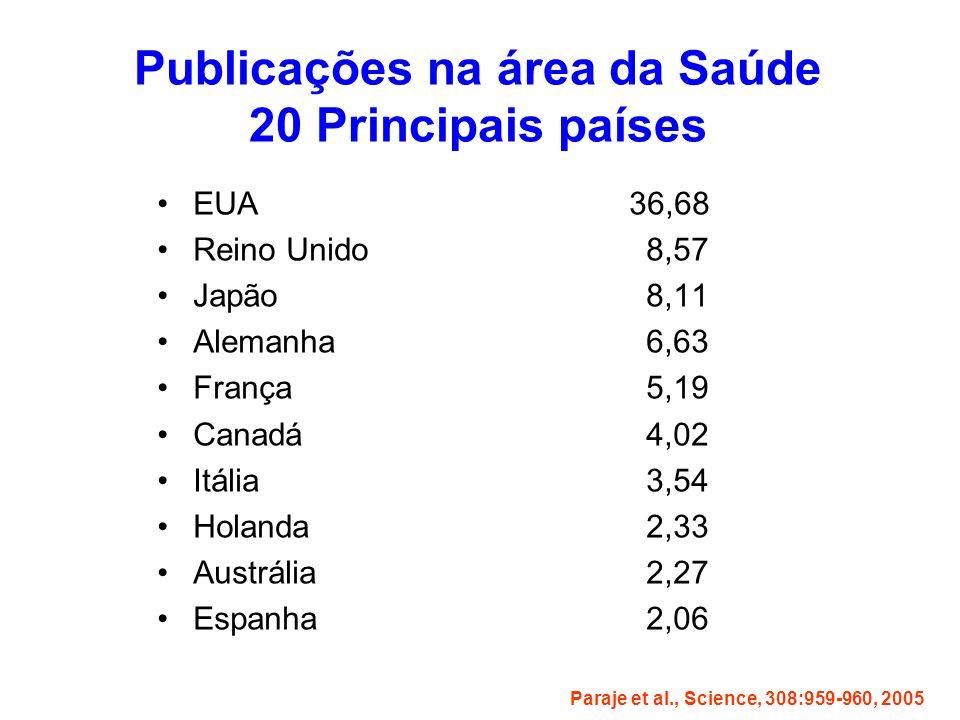 Publicações na área da Saúde 20 Principais países EUA 36,68 Reino Unido 8,57 Japão 8,11 Alemanha 6,63 França 5,19 Canadá 4,02 Itália 3,54 Holanda 2,33 Austrália 2,27 Espanha 2,06 Paraje et al., Science, 308:959-960, 2005