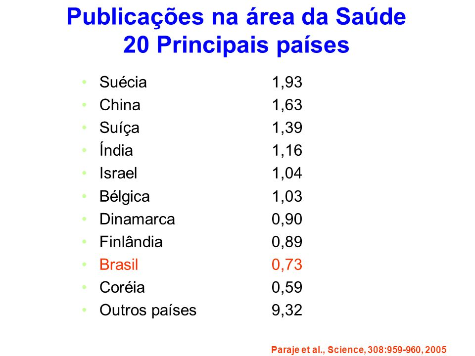 Publicações na área da Saúde 20 Principais países Suécia1,93 China1,63 Suíça1,39 Índia1,16 Israel1,04 Bélgica1,03 Dinamarca0,90 Finlândia0,89 Brasil0,73 Coréia0,59 Outros países9,32 Paraje et al., Science, 308:959-960, 2005