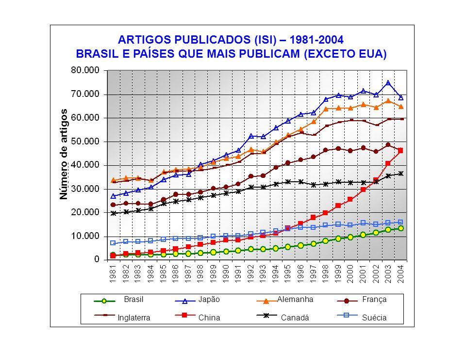 ARTIGOS PUBLICADOS (ISI) – 1981-2004 BRASIL E PAÍSES QUE MAIS PUBLICAM (EXCETO EUA) Número de artigos Brasil Inglaterra Japão China Alemanha Canadá França Suécia