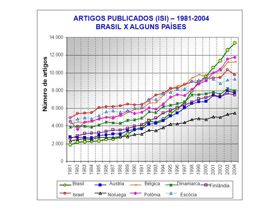 ARTIGOS PUBLICADOS (ISI) – 1981-2004 BRASIL X ALGUNS PAÍSES Número de artigos Brasil Israel Áustria Noruega Bélgica Polônia Dinamarca Escócia Finlândia