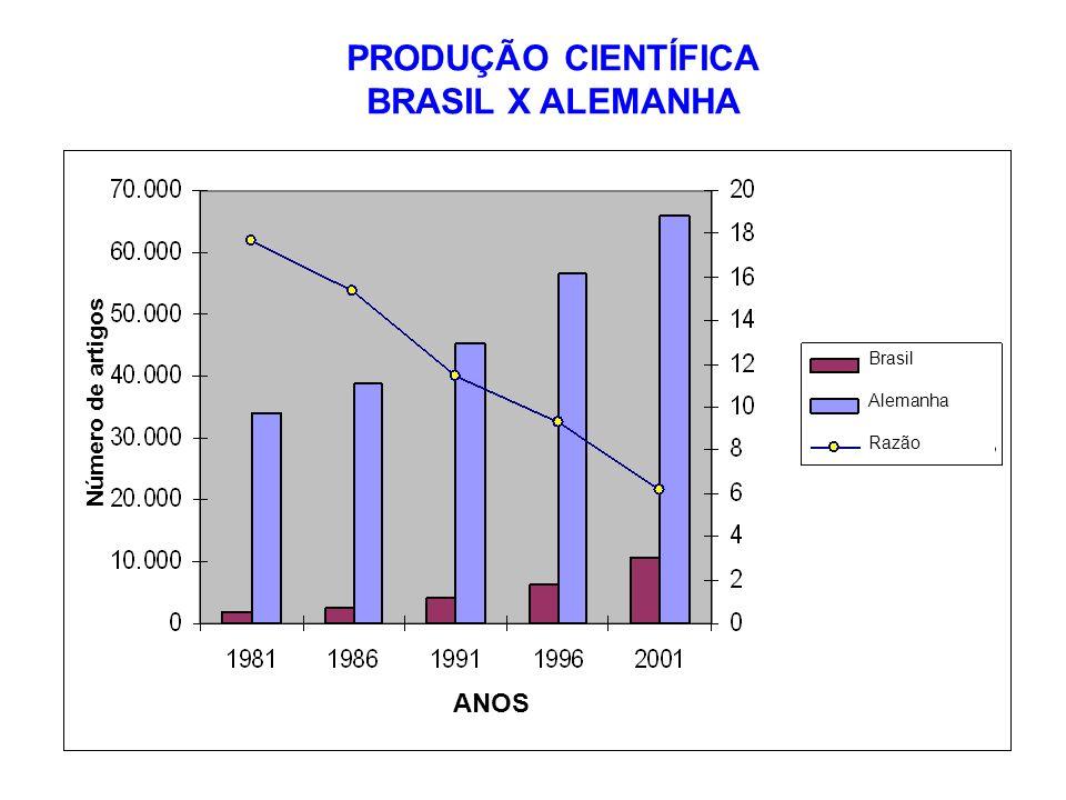 PRODUÇÃO CIENTÍFICA BRASIL X ALEMANHA Brasil Alemanha Razão ANOS Número de artigos
