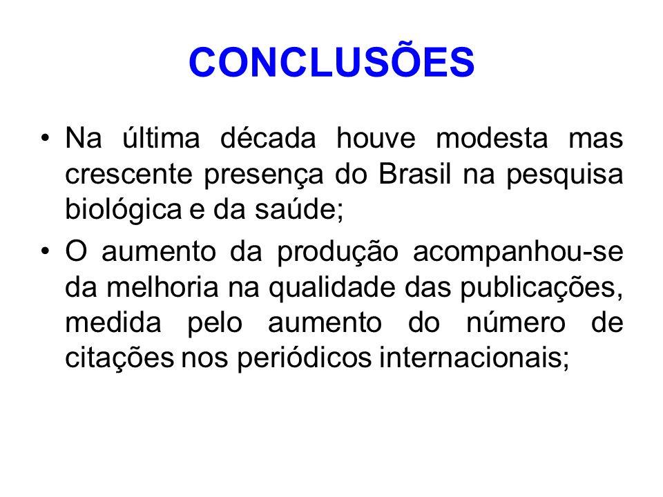 CONCLUSÕES Na última década houve modesta mas crescente presença do Brasil na pesquisa biológica e da saúde; O aumento da produção acompanhou-se da melhoria na qualidade das publicações, medida pelo aumento do número de citações nos periódicos internacionais;