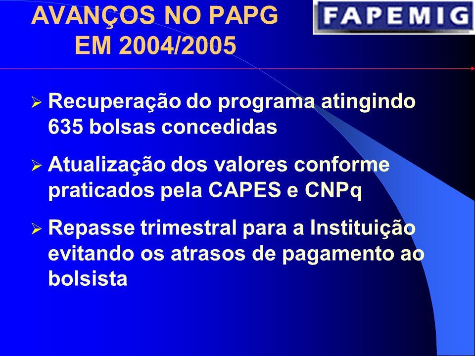 APOIO À PÓS-GRADUAÇÃO EM FISIOTERAPIA APOIO À PÓS-GRADUAÇÃO EM FISIOTERAPIA ANO BOLSAS RECURSOS (R$) MESTRADODOUTORADO 2004--- 20053-30.780,00 20064271.448,00 TOTAL72102.228,00 NOTA: Em Minas Gerais são 2 cursos de PG em Fisioterapia