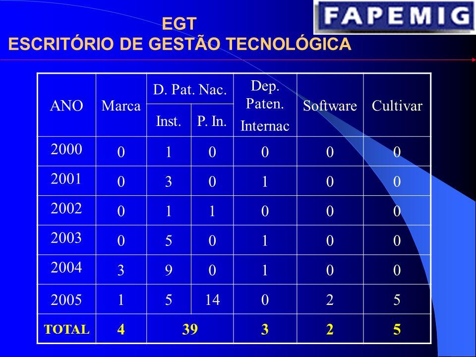 EGT ESCRITÓRIO DE GESTÃO TECNOLÓGICA ORIENTA O PESQUISADOR-INVENTOR E PROMOVE AÇÕES OPERACIONAIS VISANDO A PROTEÇÃO INTELECTUAL.