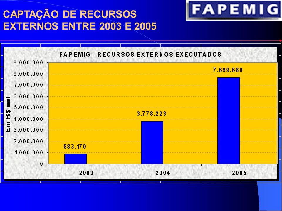 DESEMPENHO DO ORÇAMENTO DA FAPEMIG ENTRE 1999 E 2006
