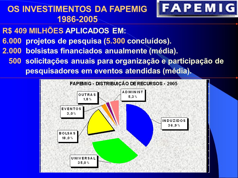 OS INVESTIMENTOS DA FAPEMIG 1986-2005 R$ 409 MILHÕES APLICADOS EM: 6.000 projetos de pesquisa (5.300 concluídos).