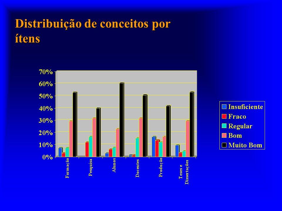 Distribuição de conceitos por ítens