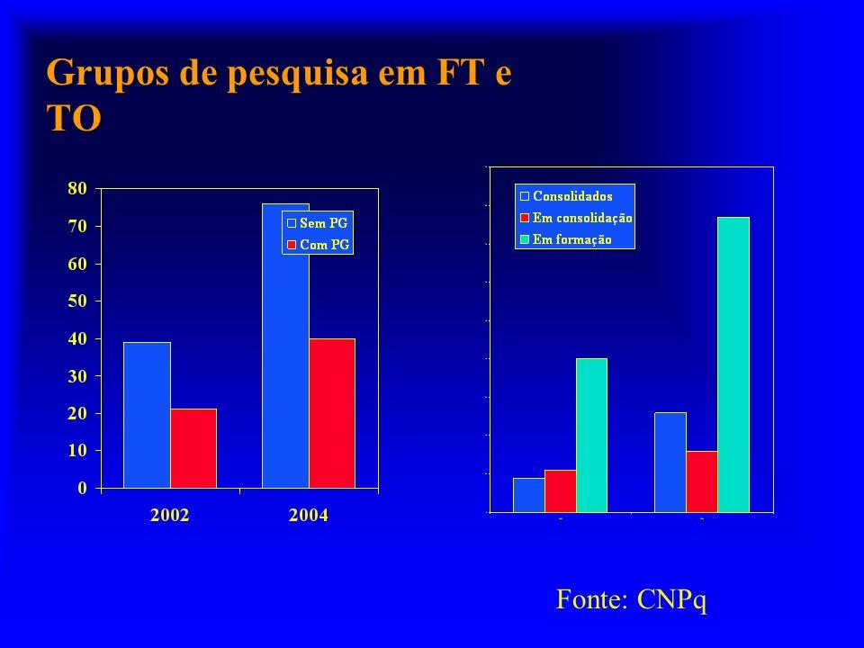 Grupos de pesquisa em FT e TO Fonte: CNPq