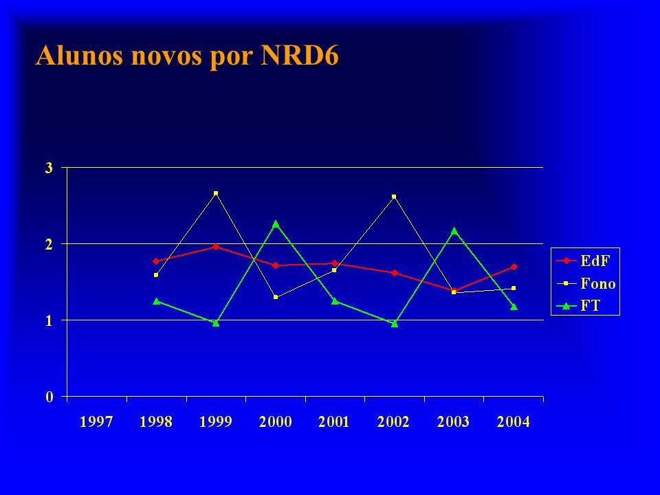 Mestres e Doutores: titulados a partir de 1999 n Estimativa do número de titulados em 2010 –450 mestres –.