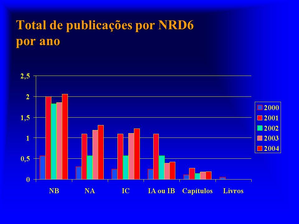 Total de publicações por NRD6 por ano
