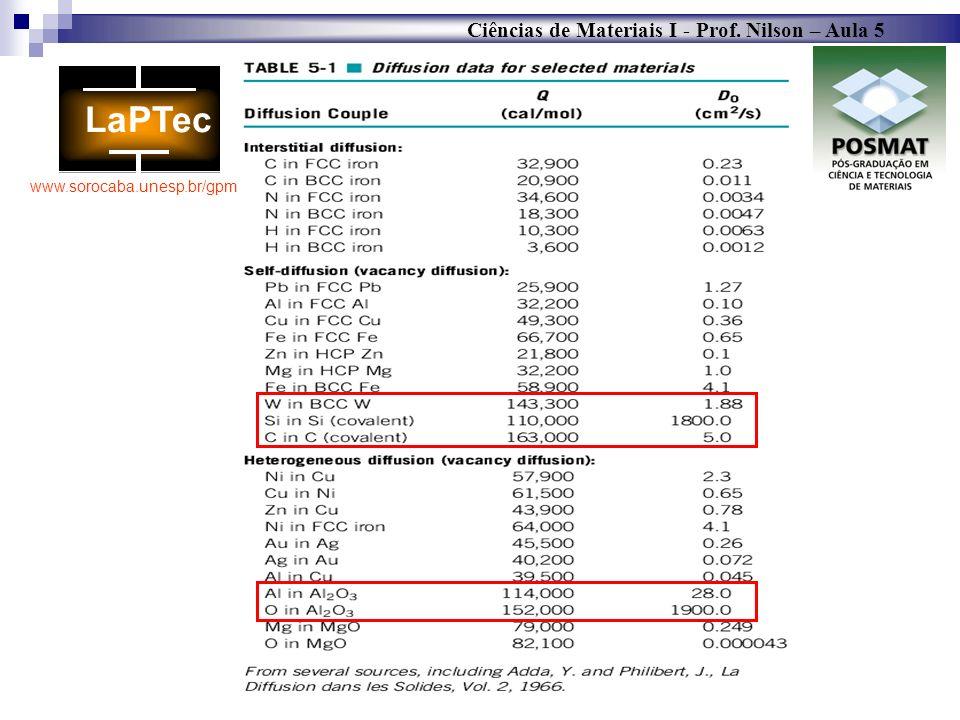 Ciências de Materiais I - Prof. Nilson – Aula 5 www.sorocaba.unesp.br/gpm