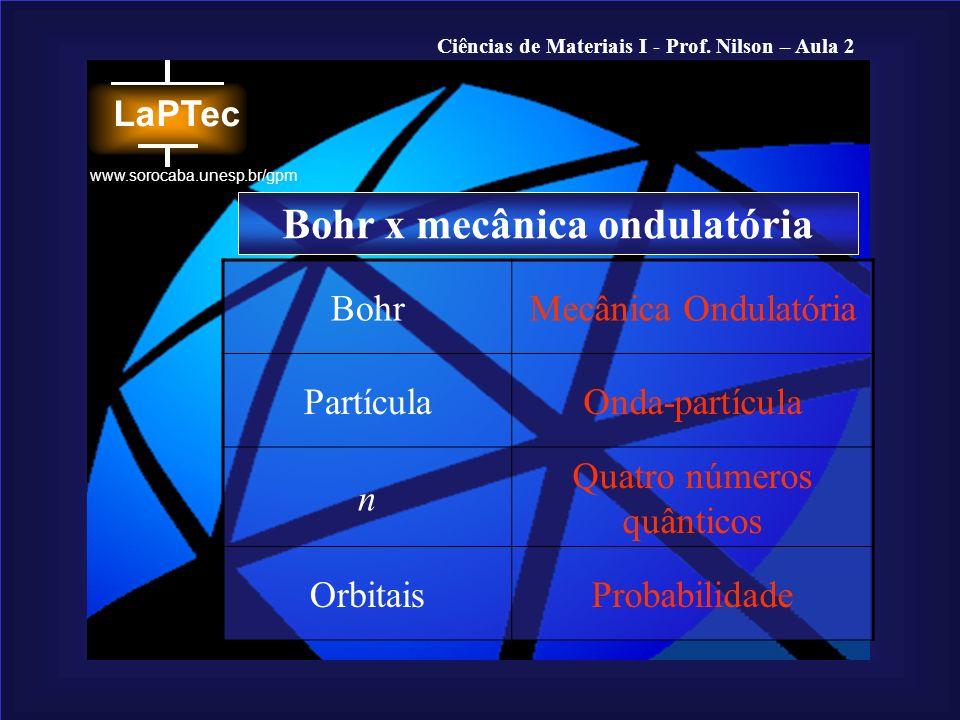 Ciências de Materiais I - Prof. Nilson – Aula 2 www.sorocaba.unesp.br/gpm BohrMecânica Ondulatória PartículaOnda-partícula n Quatro números quânticos