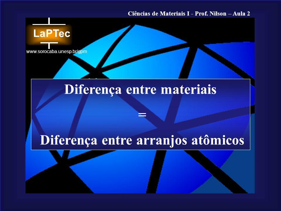 Ciências de Materiais I - Prof. Nilson – Aula 2 www.sorocaba.unesp.br/gpm Ligações de van der Waals