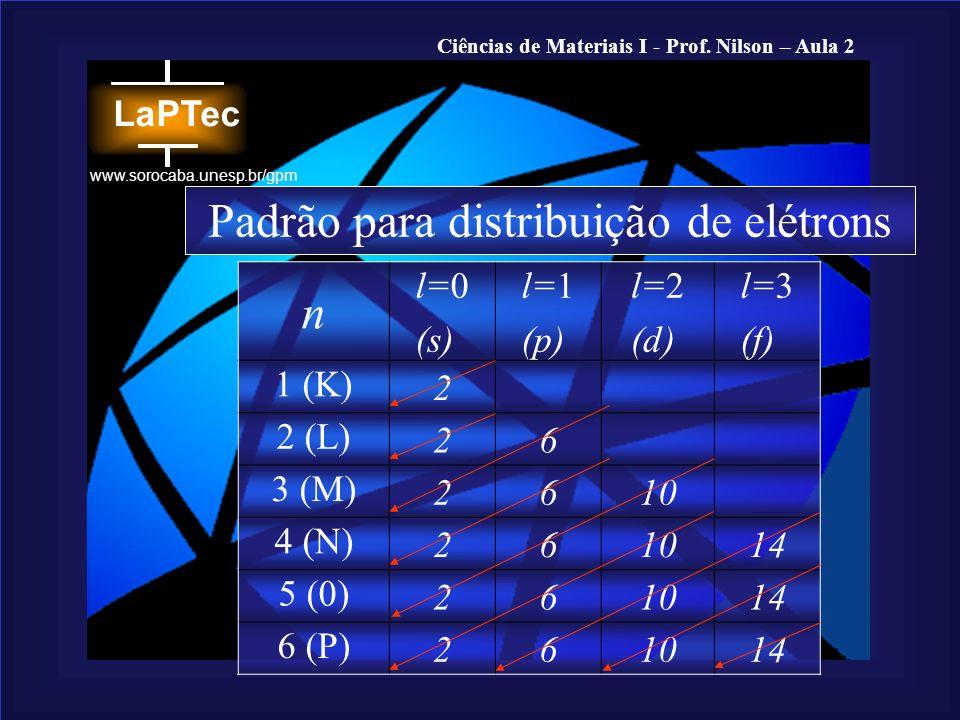 Ciências de Materiais I - Prof. Nilson – Aula 2 www.sorocaba.unesp.br/gpm n l=0 (s) l=1 (p) l=2 (d) l=3 (f) 1 (K) 2 2 (L) 26 3 (M) 2610 4 (N) 261014 5
