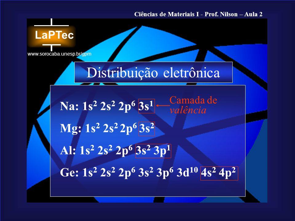 Ciências de Materiais I - Prof. Nilson – Aula 2 www.sorocaba.unesp.br/gpm Na: 1s 2 2s 2 2p 6 3s 1 Mg: 1s 2 2s 2 2p 6 3s 2 Al: 1s 2 2s 2 2p 6 3s 2 3p 1