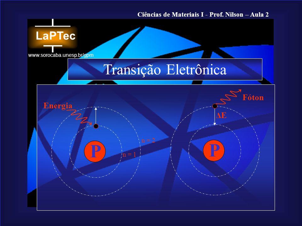 Ciências de Materiais I - Prof. Nilson – Aula 2 www.sorocaba.unesp.br/gpm P P Transição Eletrônica ΔEΔE Energia Fóton n = 1 n = 2
